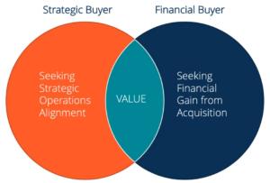 Strategic buyer vs financial buyers